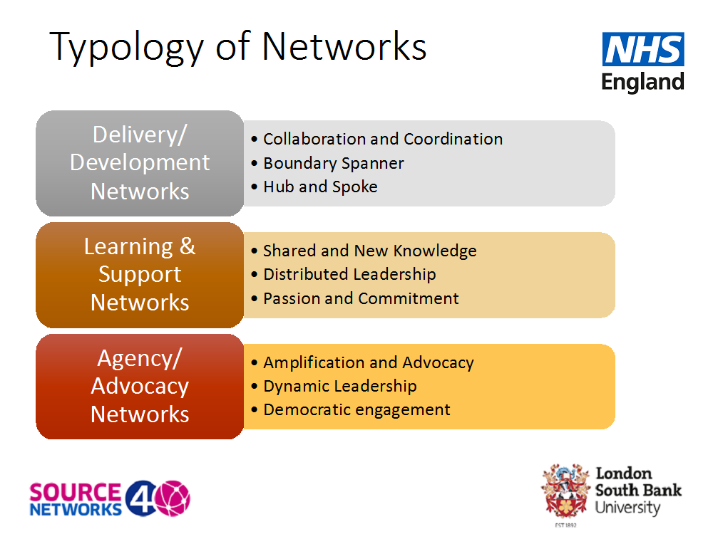 typology of networks